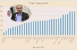 کسب رتبه اول کشوری در جذب و پوشش نوآموزان پیش دبستانی استان آذربایجان شرقی